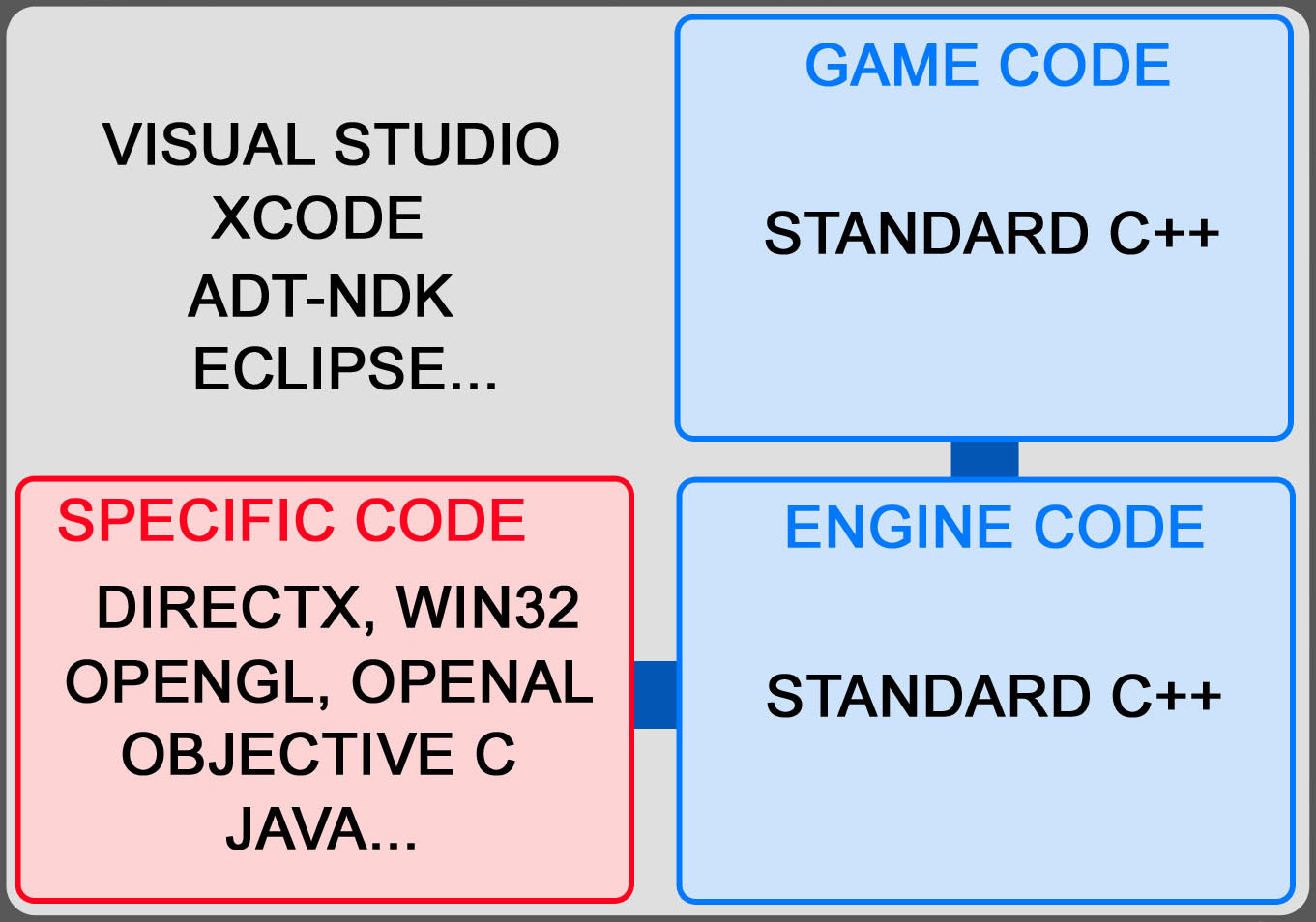 Gamasutra: Jean-Claude Cottier's Blog - Useful game engine